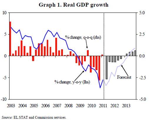Quelle: Troika-Bericht Oktober 2011