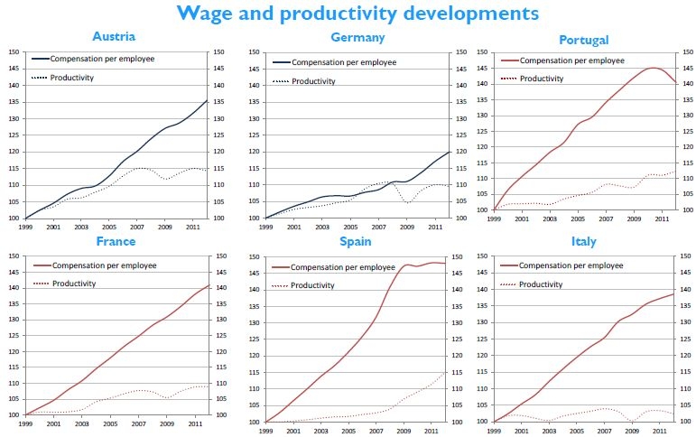wage_and_productivity