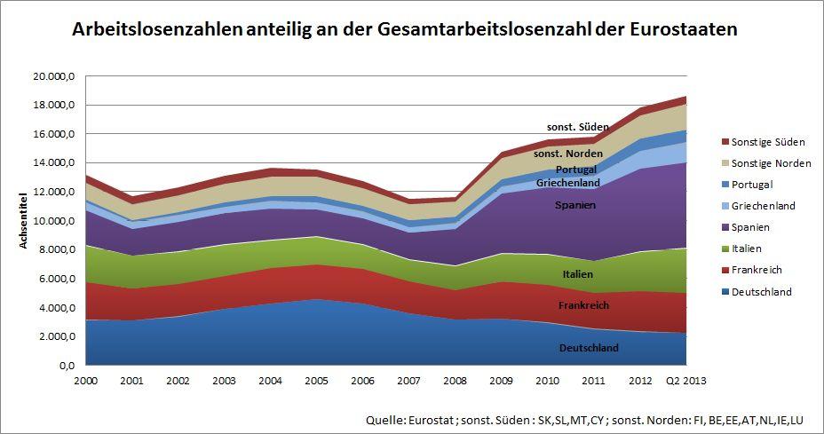 Anteile Eurostaaten an Arbeitslosenzahl