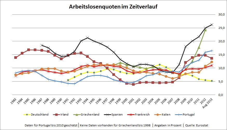 Arbeitslosenquoten der Eurostaaten