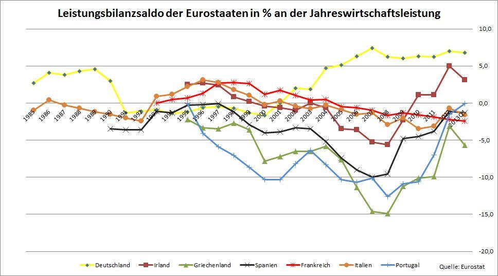 Leistungsbilanz_Eurostaaten
