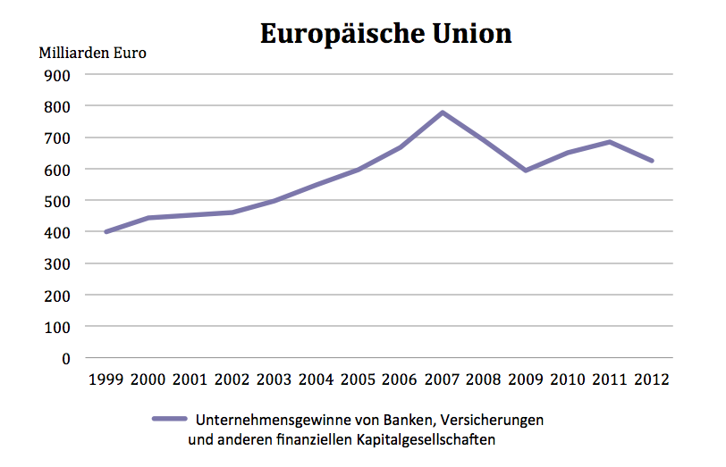 EU Unternehmensgewinne finanzieller.