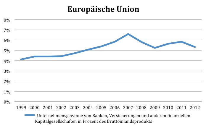 EU Unternehmensgewinne in BIP