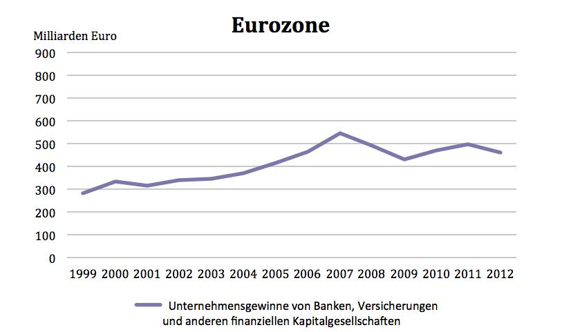 EZ Unternehmensgewinne finanzieller.
