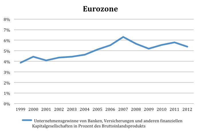 EZ Unternehmensgewinne in BIP