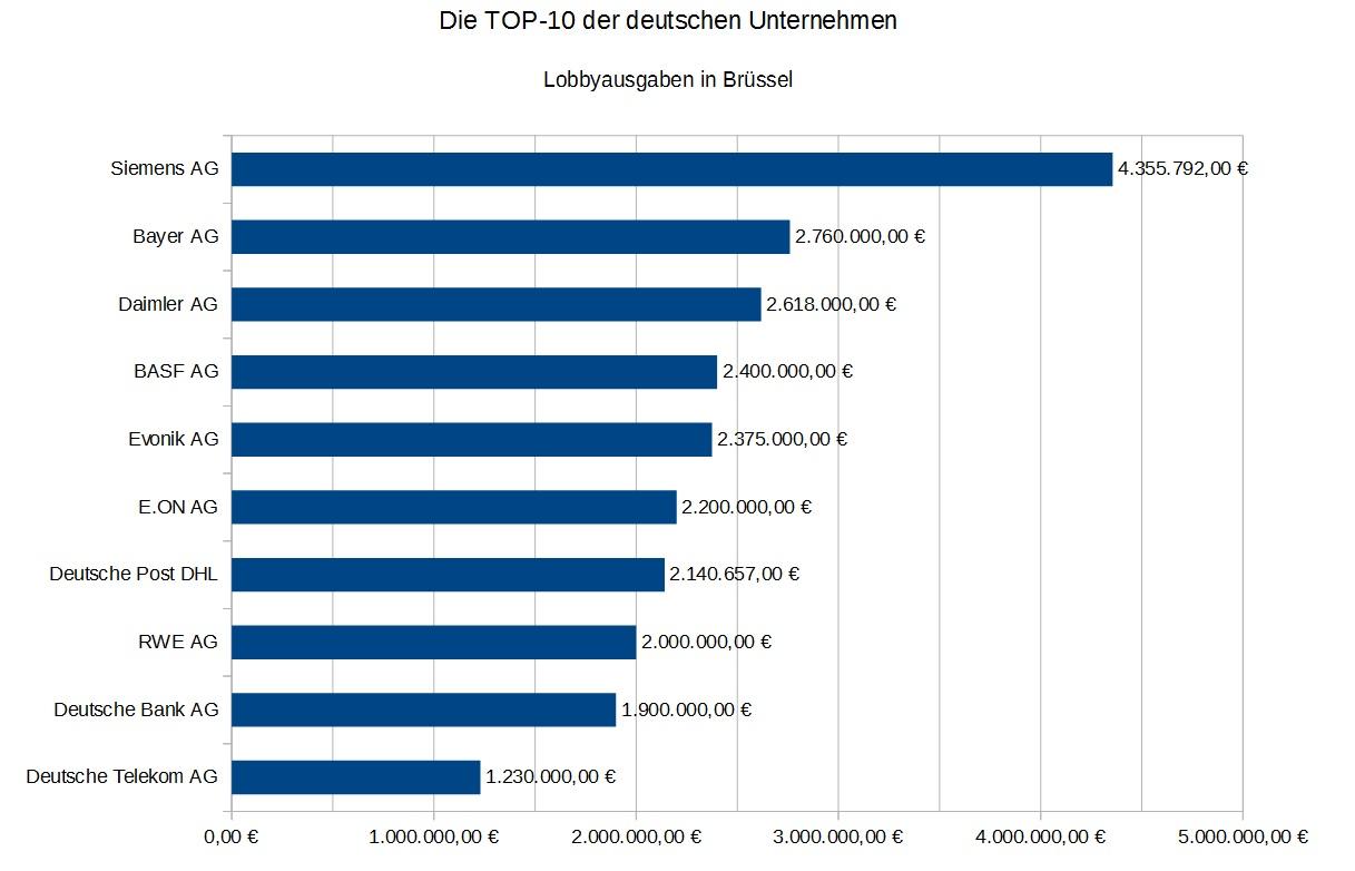 TOP10-Unternehmen