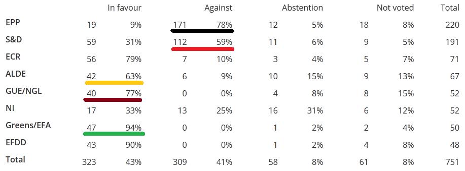 bullfight-Abstimmungs-Tabelle_Balken