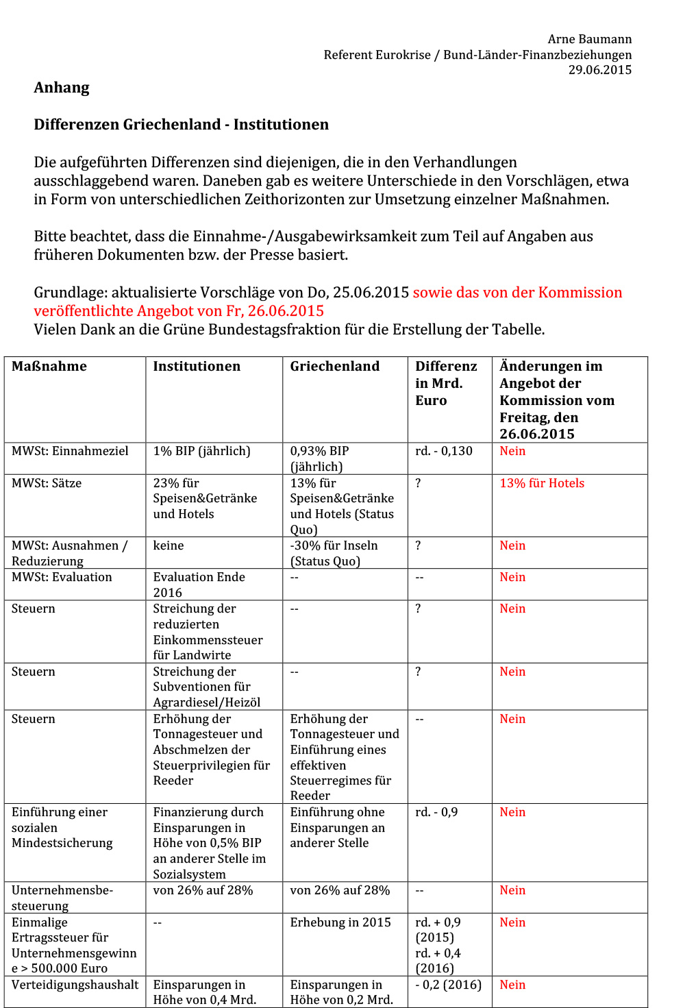 150629-differenzen-institutionen-griechenland-inkl-angebot-vom-26062015-1