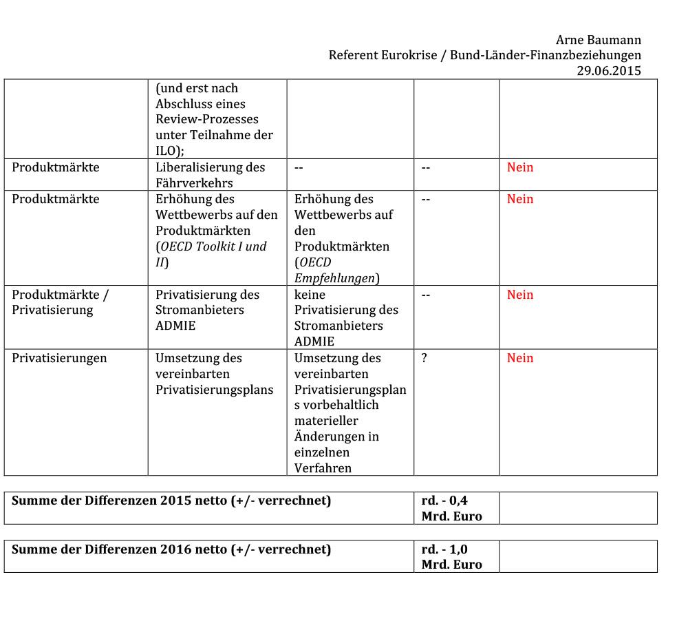 150629-differenzen-institutionen-griechenland-inkl-angebot-vom-26062015-3