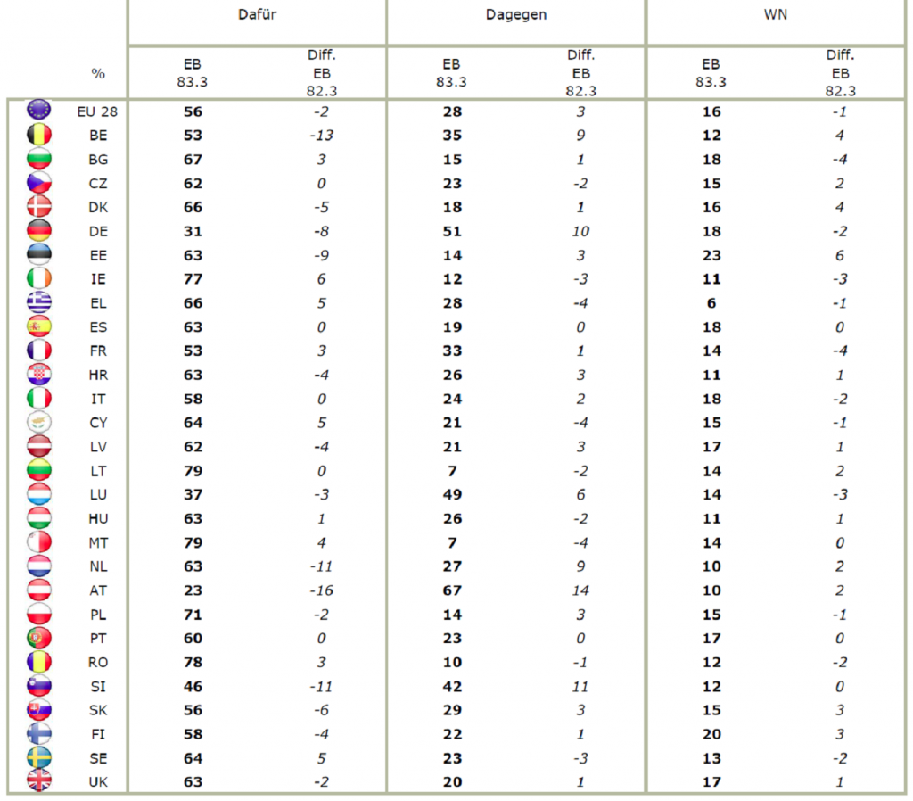 Eurobarometer TTIP Frühjahr 2015