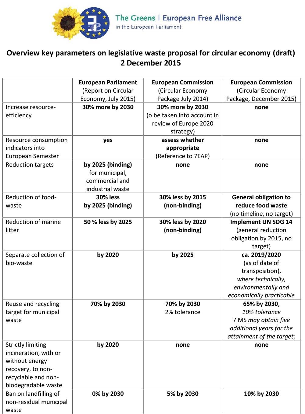 2015-12-2_Circular_economy