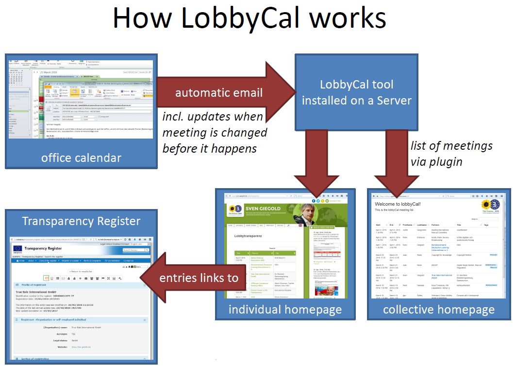 LobbyCal_How-it-works